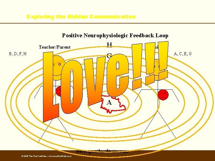 Exploring the Hidden Communication Positive Neurophysiologic Feedback Loop Teacher/Parent B, D, F, H H