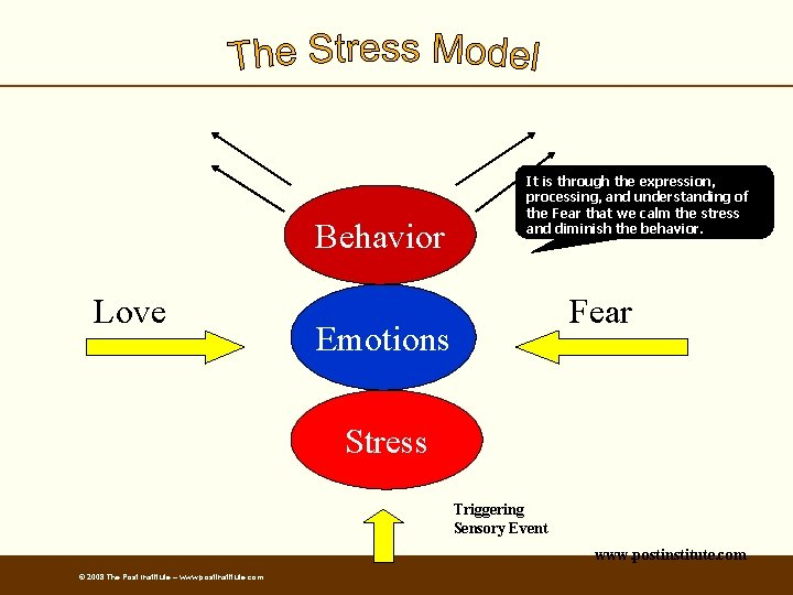 Behavior Love It is through the expression, processing, and understanding of the Fear that