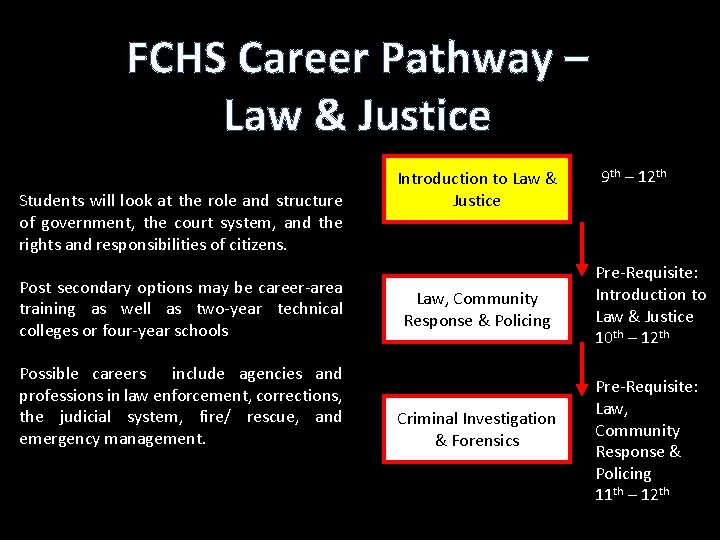 FCHS Career Pathway – Law & Justice Students will look at the role and