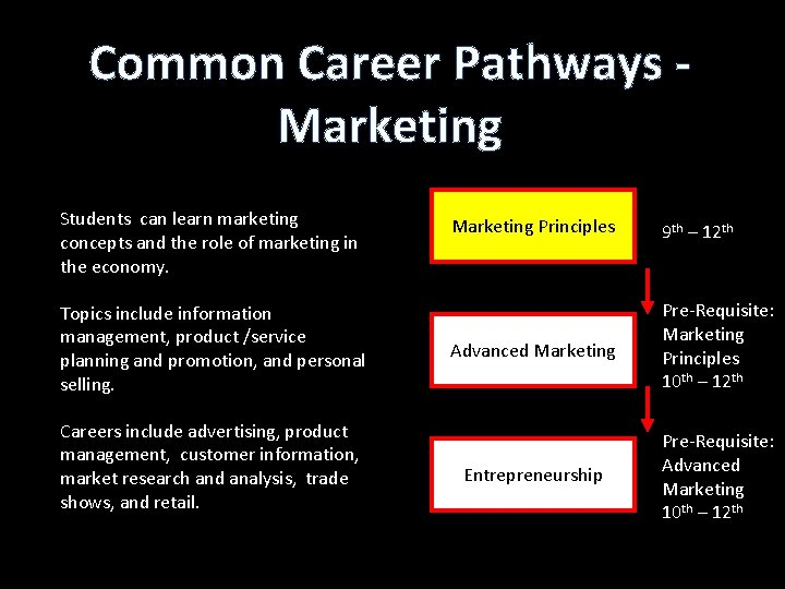 Common Career Pathways Marketing Students can learn marketing concepts and the role of marketing