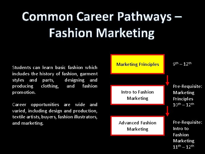 Common Career Pathways – Fashion Marketing Students can learn basic fashion which includes the