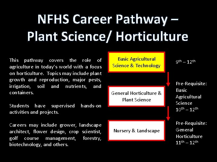 NFHS Career Pathway – Plant Science/ Horticulture This pathway covers the role of agriculture