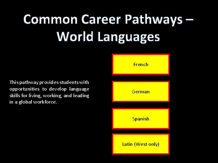 Common Career Pathways – World Languages French This pathway provides students with opportunities to