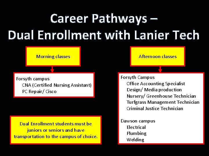 Career Pathways – Dual Enrollment with Lanier Tech Morning classes Forsyth campus CNA (Certified