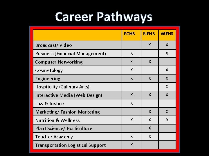 Career Pathways FCHS Broadcast/ Video Business (Financial Management) X Computer Networking X Cosmetology X