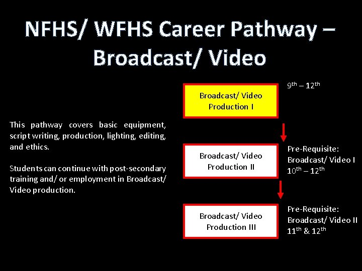 NFHS/ WFHS Career Pathway – Broadcast/ Video Production I This pathway covers basic equipment,