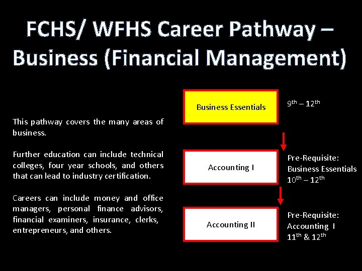 FCHS/ WFHS Career Pathway – Business (Financial Management) Business Essentials 9 th – 12