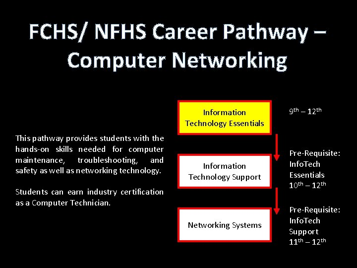 FCHS/ NFHS Career Pathway – Computer Networking Information Technology Essentials This pathway provides students