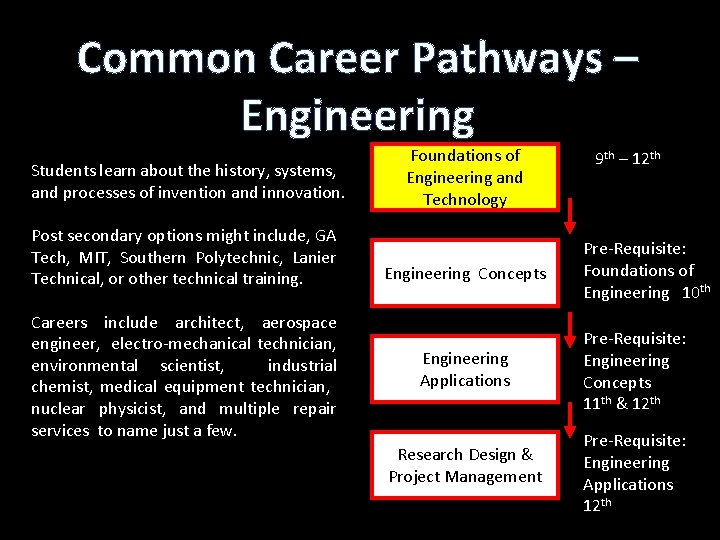 Common Career Pathways – Engineering Students learn about the history, systems, and processes of