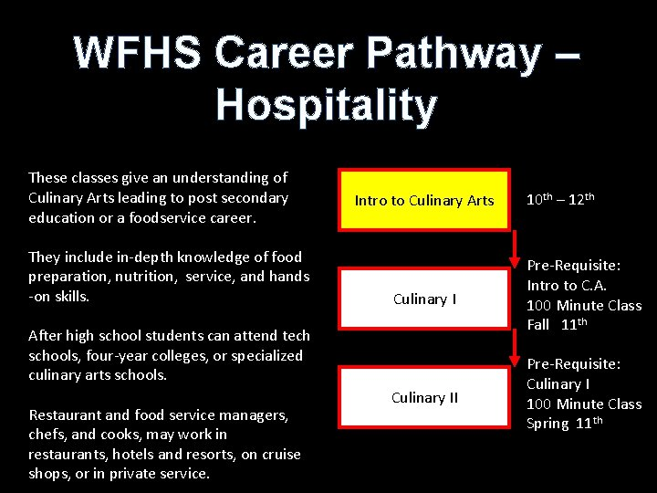 WFHS Career Pathway – Hospitality These classes give an understanding of Culinary Arts leading