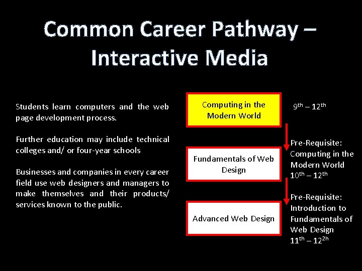 Common Career Pathway – Interactive Media Students learn computers and the web page development