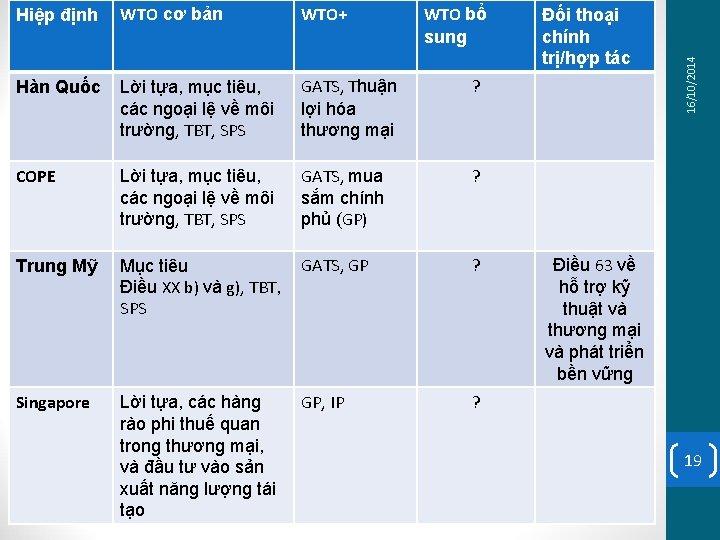 WTO cơ bản WTO+ Hàn Quốc Lời tựa, mục tiêu, các ngoại lệ về