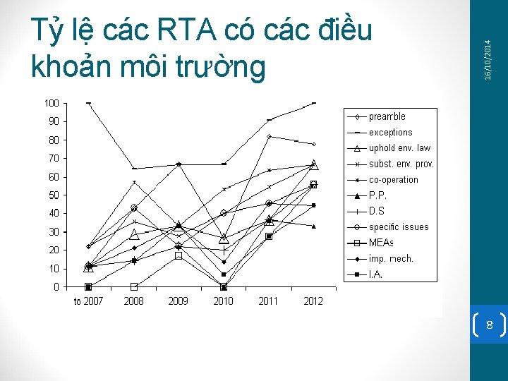 16/10/2014 Tỷ lệ các RTA có các điều khoản môi trường 8