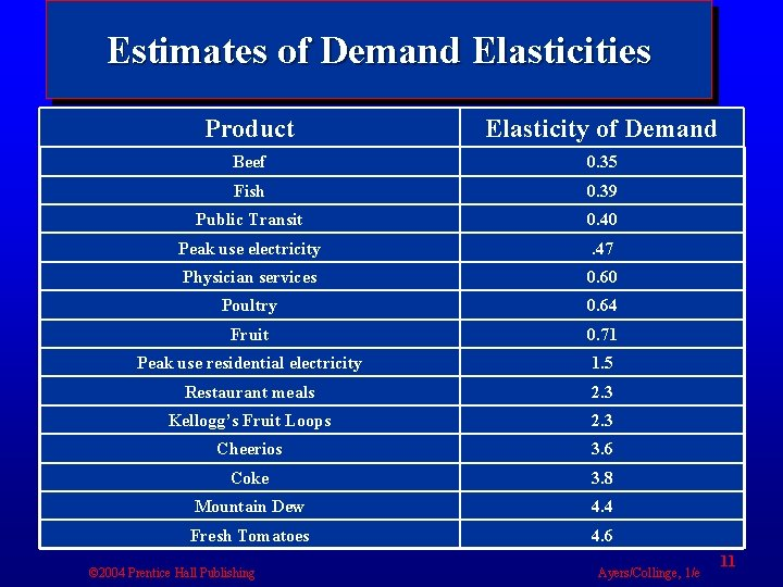 Estimates of Demand Elasticities Product Elasticity of Demand Beef 0. 35 Fish 0. 39
