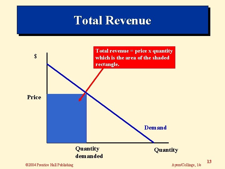 Total Revenue $ Total revenue = price x quantity which is the area of