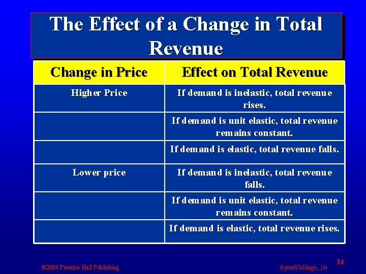 The Effect of a Change in Total Revenue Change in Price Effect on Total