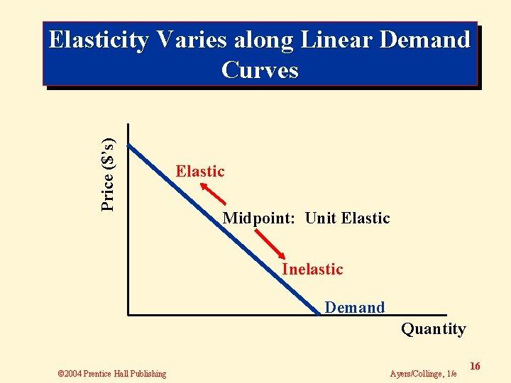 Price ($'s) Elasticity Varies along Linear Demand Curves Elastic Midpoint: Unit Elastic Inelastic Demand