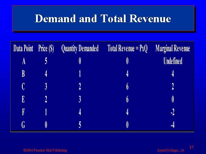 Demand Total Revenue © 2004 Prentice Hall Publishing Ayers/Collinge, 1/e 17