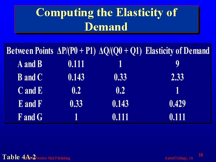 Computing the Elasticity of Demand Table 4 A-2 © 2004 Prentice Hall Publishing Ayers/Collinge,