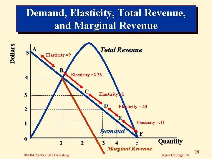 Dollars Demand, Elasticity, Total Revenue, and Marginal Revenue 5 A Total Revenue Elasticity =9