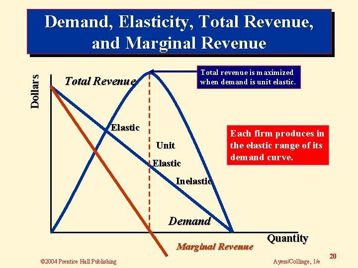 Dollars Demand, Elasticity, Total Revenue, and Marginal Revenue Total revenue is maximized when demand