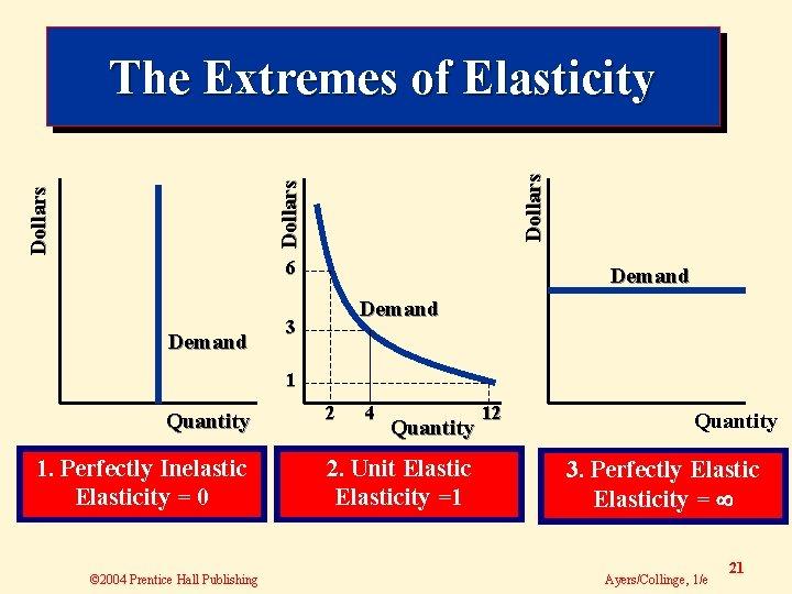Dollars The Extremes of Elasticity 6 Demand 3 1 Quantity 1. Perfectly Inelastic Elasticity