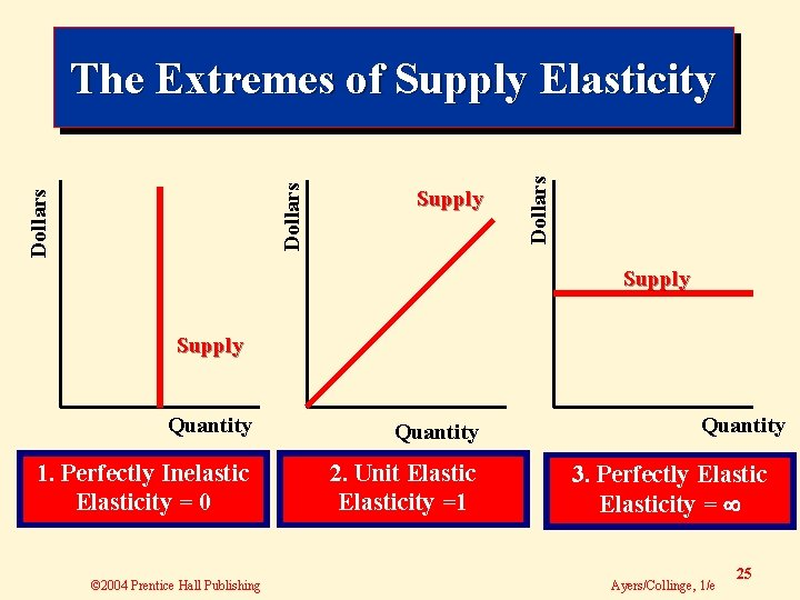 Supply Dollars The Extremes of Supply Elasticity Supply Quantity 1. Perfectly Inelastic Elasticity =