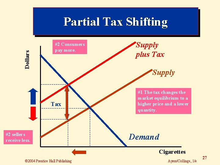 Dollars Partial Tax Shifting #2 Consumers pay more. Supply plus Tax Supply Tax #2