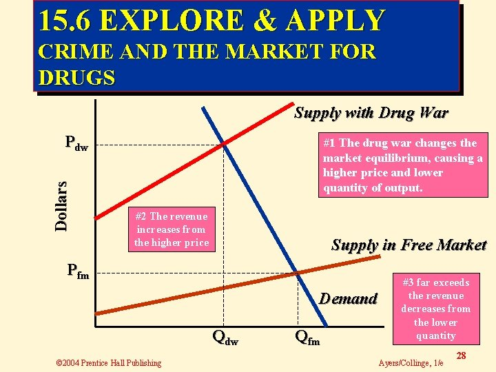 15. 6 EXPLORE & APPLY CRIME AND THE MARKET FOR DRUGS Supply with Drug