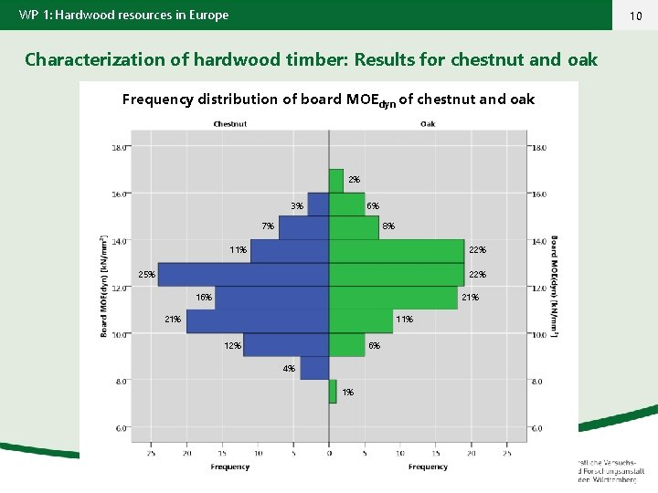 WP 1: Hardwood resources in Europe 10 Characterization of hardwood timber: Results for chestnut