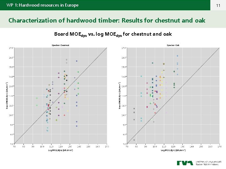 WP 1: Hardwood resources in Europe Characterization of hardwood timber: Results for chestnut and