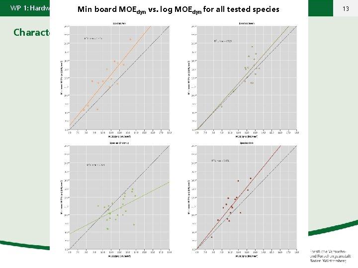WP 1: Hardwood resources in Europe Min board MOEdyn vs. log MOEdyn for all