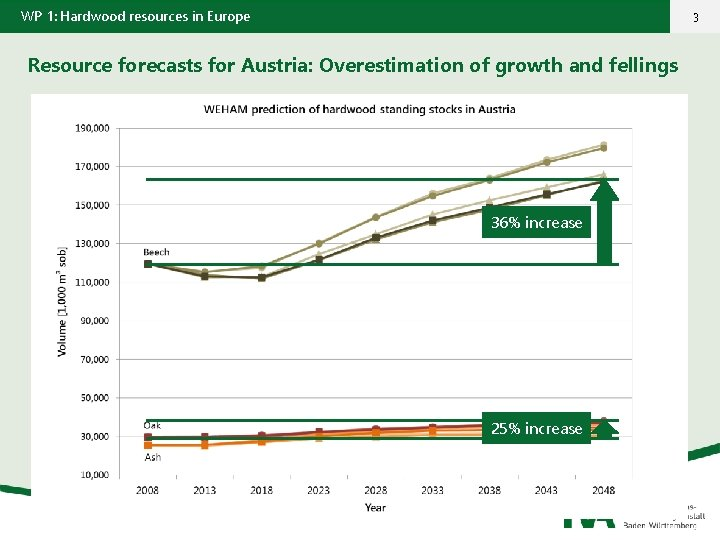 WP 1: Hardwood resources in Europe 3 Resource forecasts for Austria: Overestimation of growth