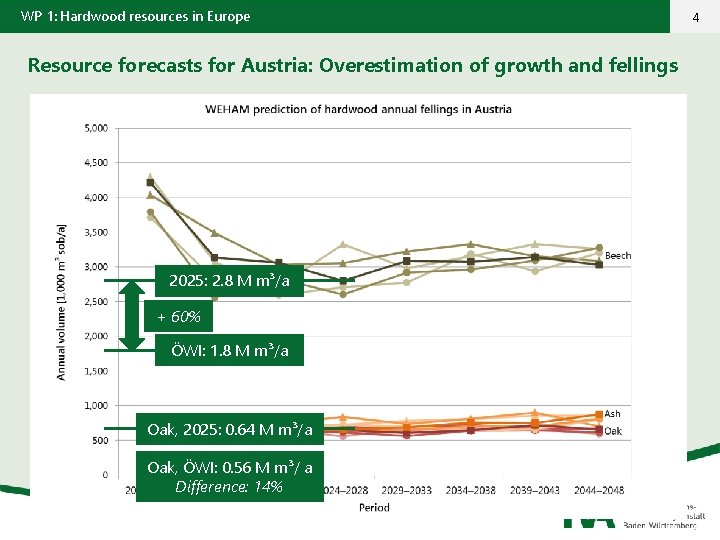 WP 1: Hardwood resources in Europe Resource forecasts for Austria: Overestimation of growth and