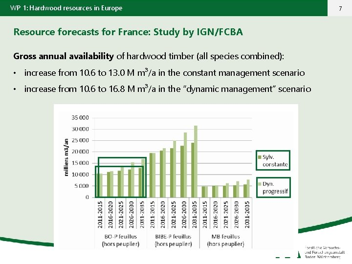 WP 1: Hardwood resources in Europe Resource forecasts for France: Study by IGN/FCBA Gross