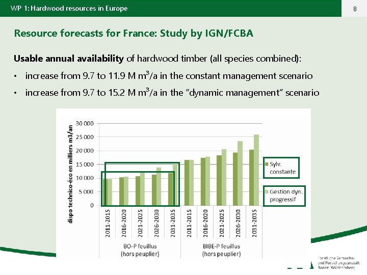 WP 1: Hardwood resources in Europe Resource forecasts for France: Study by IGN/FCBA Usable