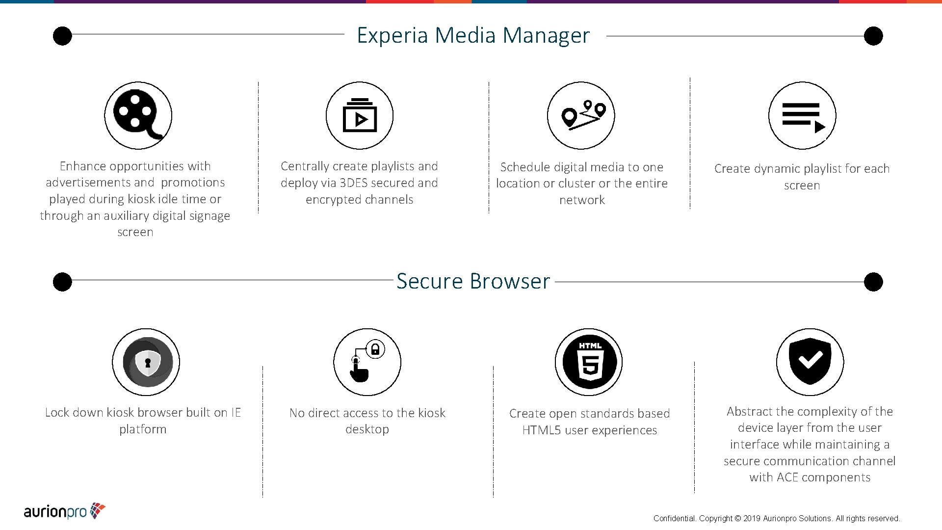 Experia Media Manager Enhance opportunities with advertisements and promotions played during kiosk idle time