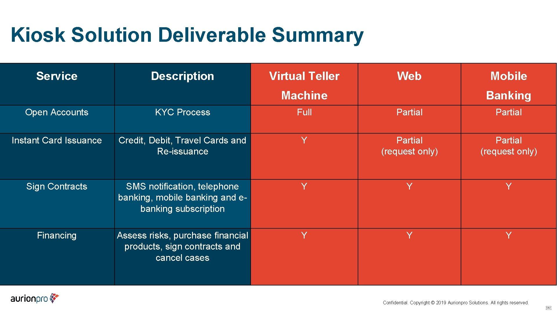 Kiosk Solution Deliverable Summary Service Description Virtual Teller Web Machine Mobile Banking Open Accounts