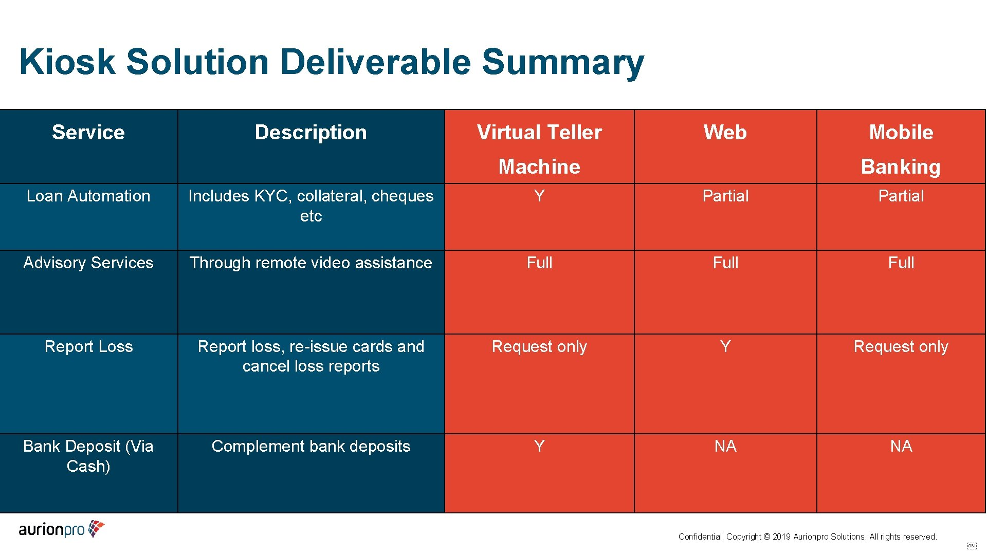 Kiosk Solution Deliverable Summary Service Description Virtual Teller Web Machine Mobile Banking Loan Automation