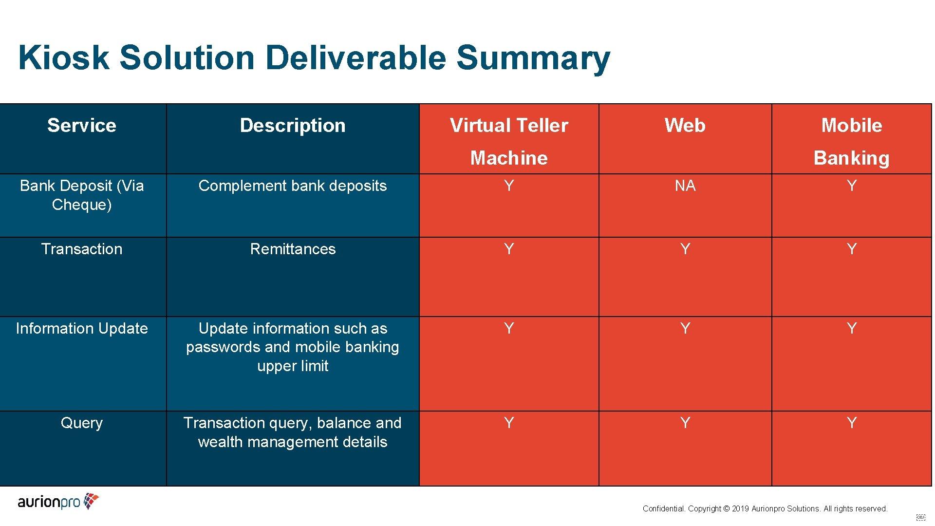 Kiosk Solution Deliverable Summary Service Description Virtual Teller Web Machine Mobile Banking Bank Deposit