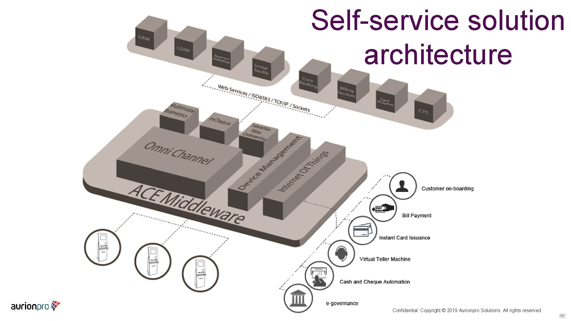 Self-service solution architecture Confidential. Copyright © 2019 Aurionpro Solutions. All rights reserved.