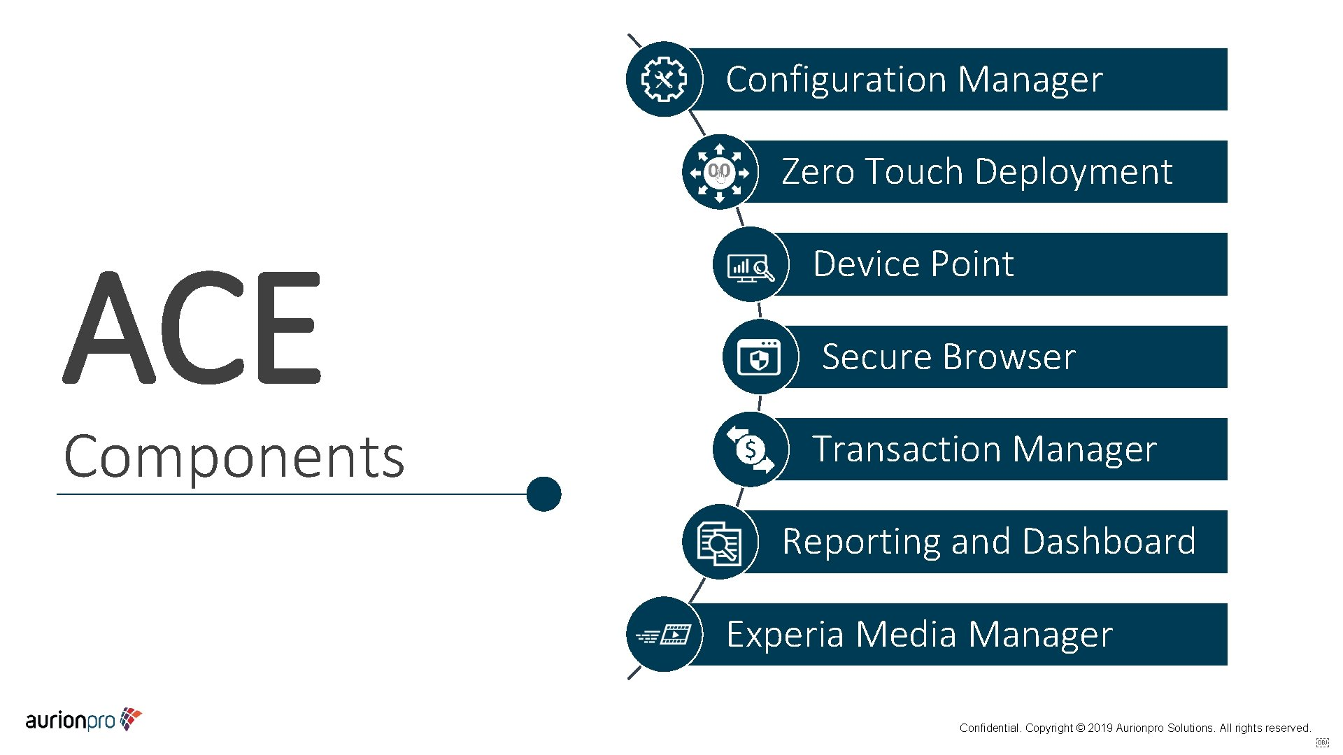 Configuration Manager Zero Touch Deployment ACE Components Device Point Secure Browser Transaction Manager Reporting