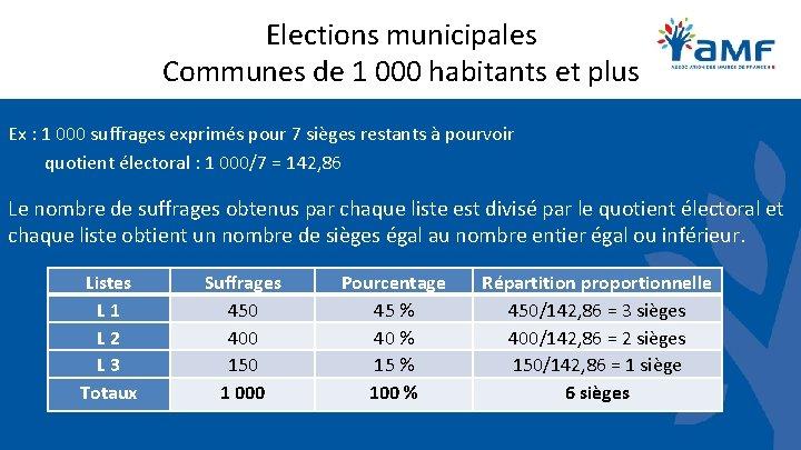Elections municipales Communes de 1 000 habitants et plus Ex : 1 000 suffrages