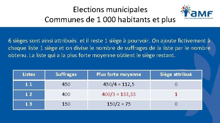 Elections municipales Communes de 1 000 habitants et plus 6 sièges sont ainsi attribués