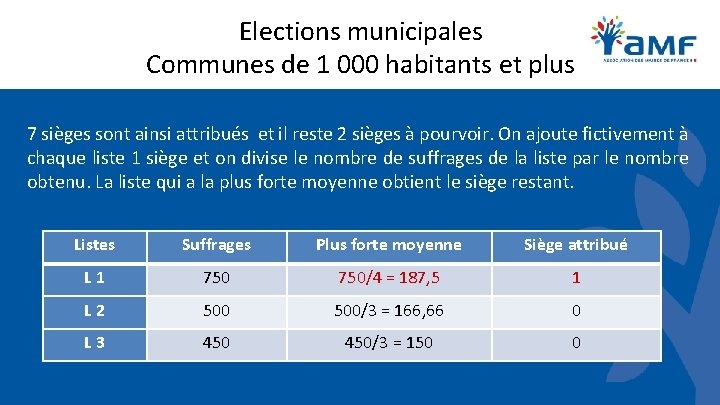 Elections municipales Communes de 1 000 habitants et plus 7 sièges sont ainsi attribués