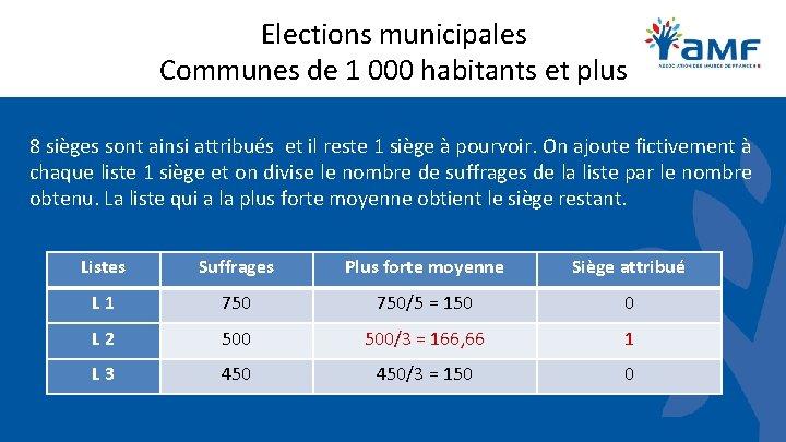 Elections municipales Communes de 1 000 habitants et plus 8 sièges sont ainsi attribués