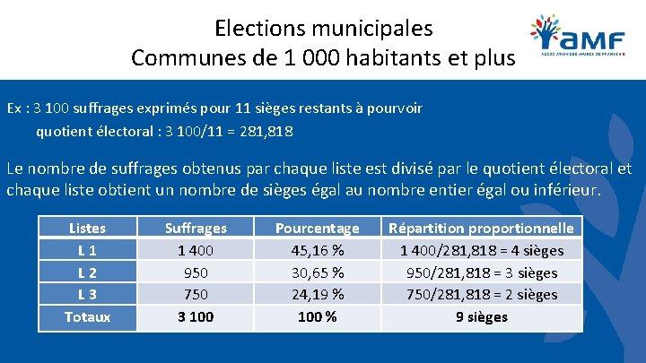 Elections municipales Communes de 1 000 habitants et plus Ex : 3 100 suffrages