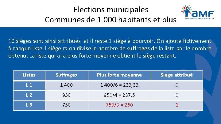 Elections municipales Communes de 1 000 habitants et plus 10 sièges sont ainsi attribués