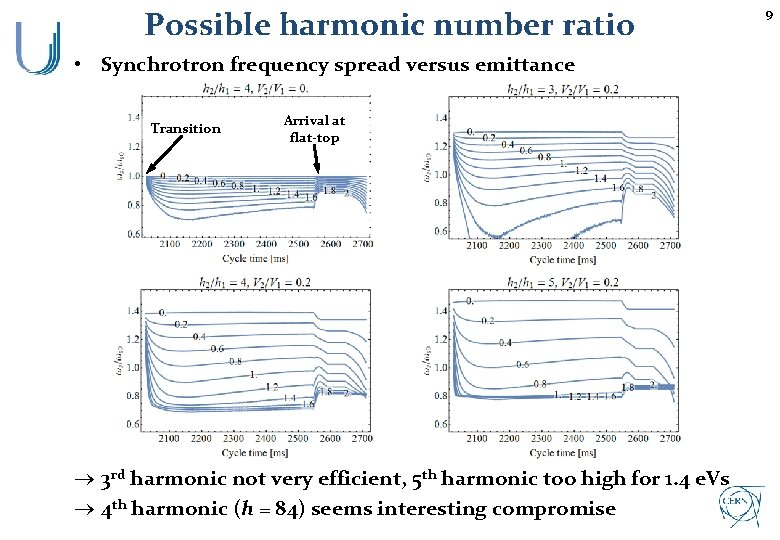 Possible harmonic number ratio • Synchrotron frequency spread versus emittance Transition Arrival at flat-top