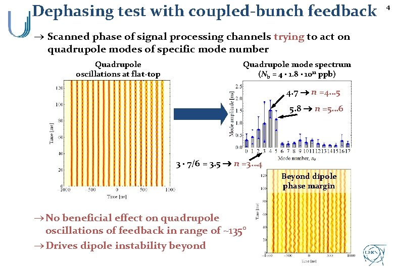 Dephasing test with coupled-bunch feedback ® Scanned phase of signal processing channels trying to